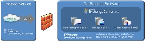 MS Server Email Protection