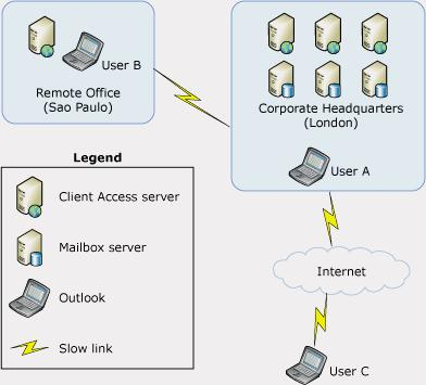Microsoft Exchange Server Support and Consulting