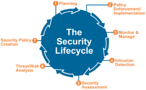 Network and Computer Systems Security