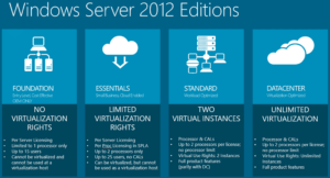 MS Server 2012 Consulting