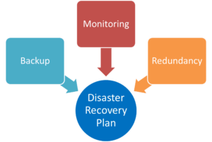 Backup Disaster and Recovery