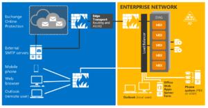 Microsoft Exchange 2016