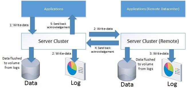 Server 2016 Clustering