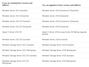 Windows 2016 Upgrading and Migrating