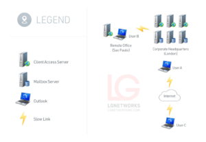LG Networks Remote Office and Microsoft Exchange Server Support 2019