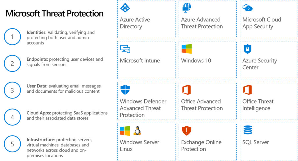 advanced threat protection office 365