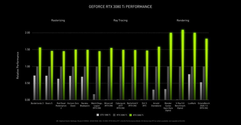 RTX 3080 Ti performance comparison